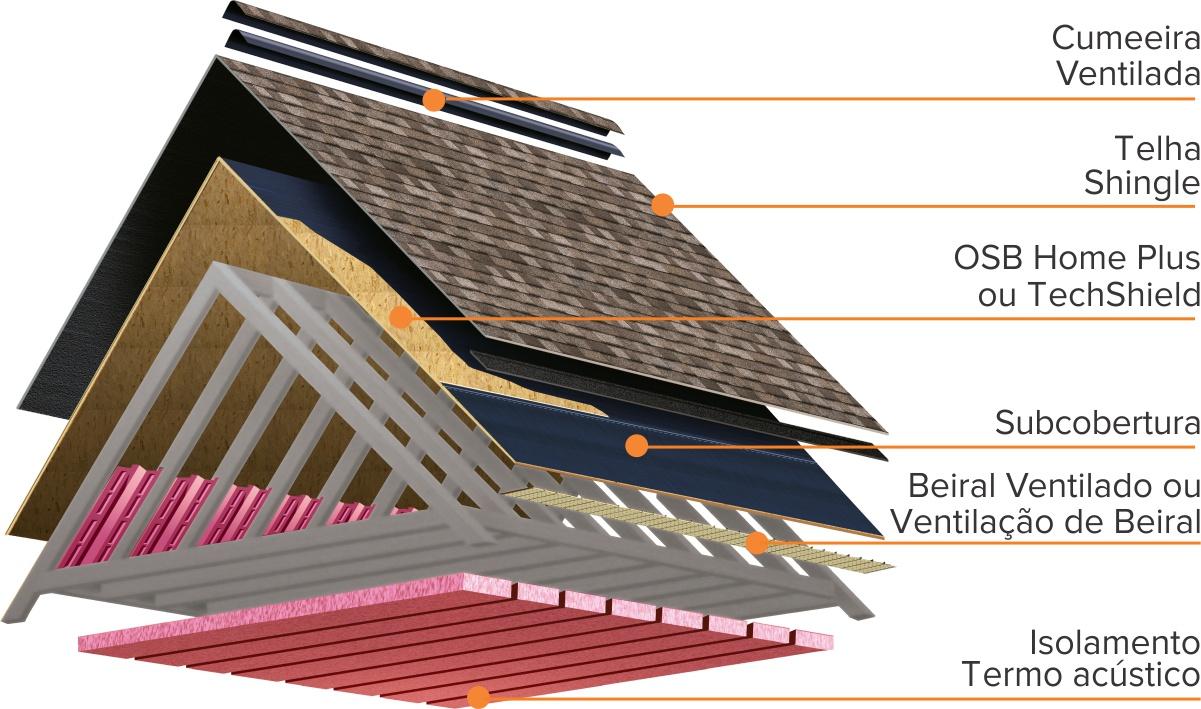 esrutura da telha